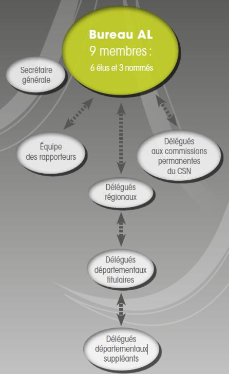 Organigramme Assemblee de liaison
